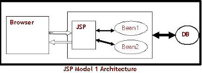 JSP Model 1 Architecture