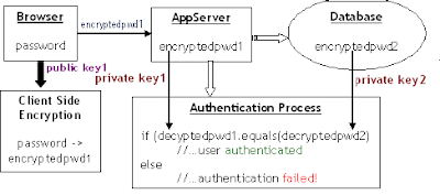 authentication of user password