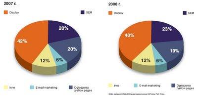 Udział poszczególnych typów reklamy internetowej w całości wydatków