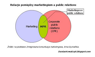 Relacje pomiędzy marketingiem a public relations.