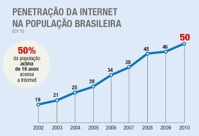 top of mind internet - penetração da internet na população brasileira