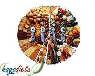 Dieta del grupo sanguineo