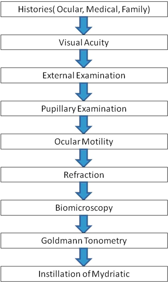 general clinical routine