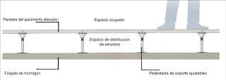 Suelo tecnico by olsys espacio de inspiracion for Detalle suelo tecnico