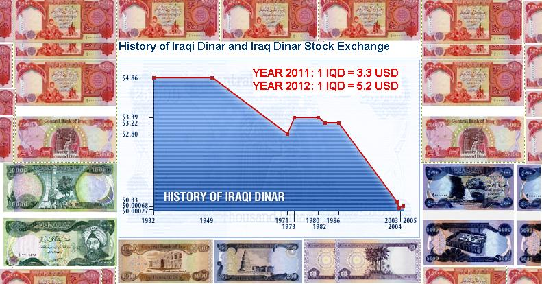 iraqi dinar chat netzero