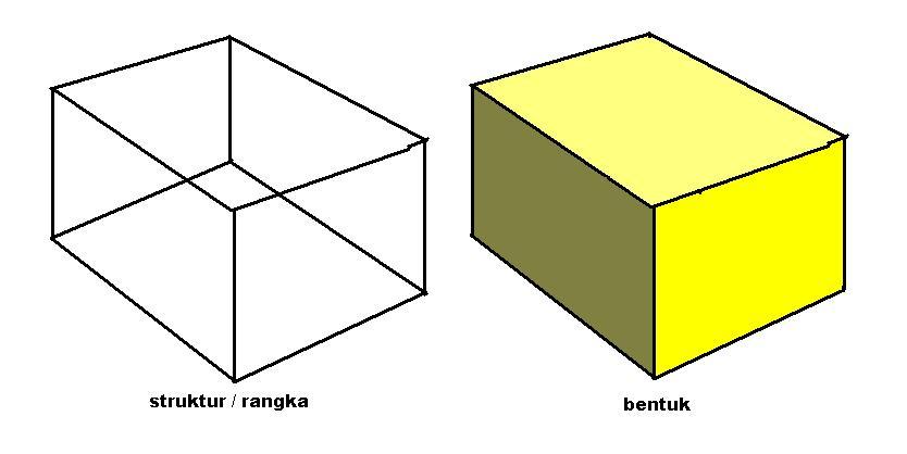 jenis jenis bentuk a bentuk konkrit 1 bentuk sebenar yang