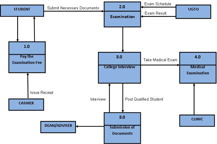 flow chart of enrollment system Our online student enrollment system enables students to enroll into their   outside the boundaries of printing: not just your 85 x 11 standard sheet anymore   strong relationships improve the efficiency of information flow,.