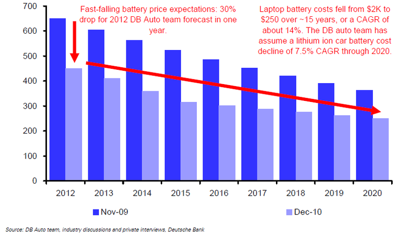 Battery price per kwh ontario