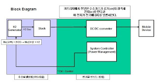 Block Diagram Water Powered Cell Phone