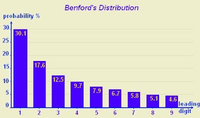 Benford's Law Distribution Chart