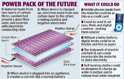 สิ่งประดิษฐ์ใหม่ แบตเตอรี่ บางที่สุดในโลก