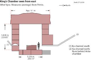 ภาพตัดขวาง ห้อง ฝังพระศพ ฟาโรห์ คูฟู