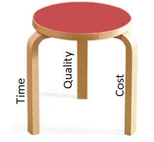 The Three Legged Stool Of Project Management