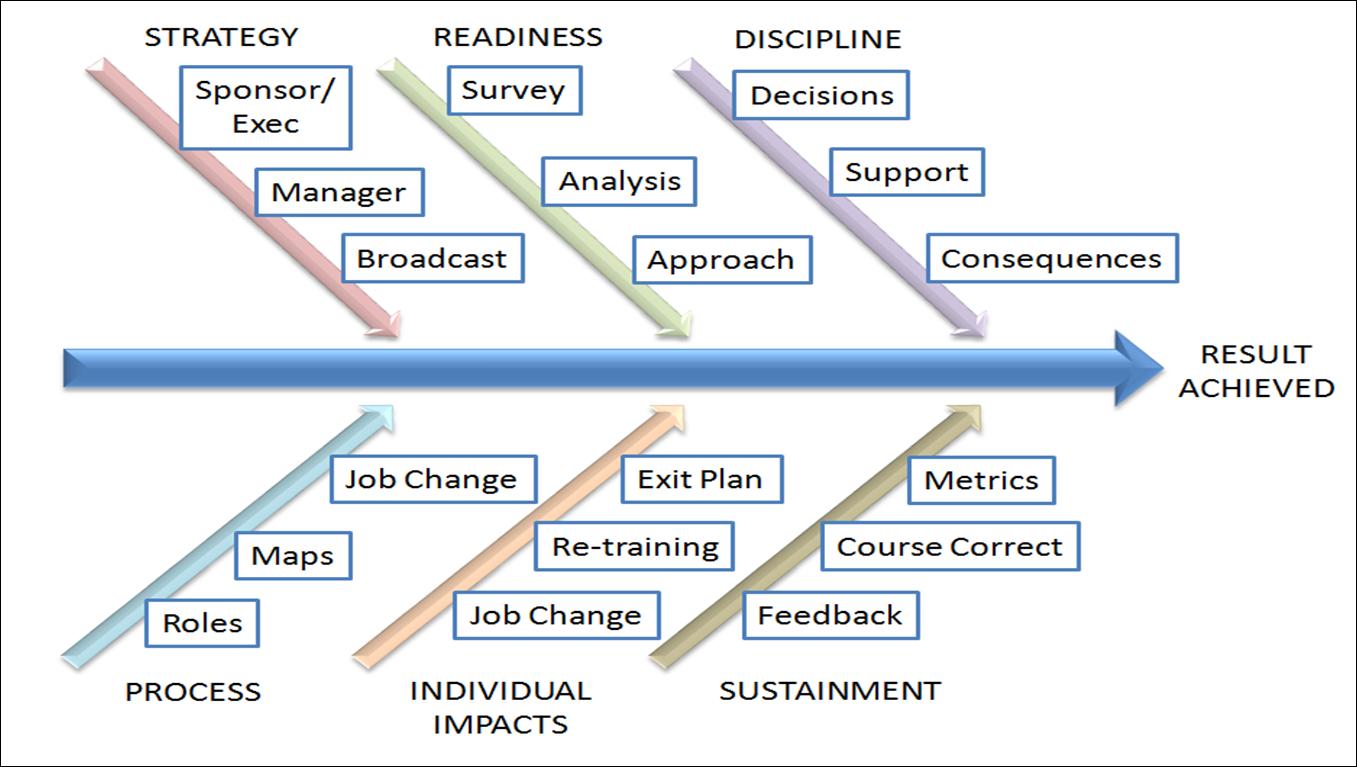sustainment plan template - innovative process change