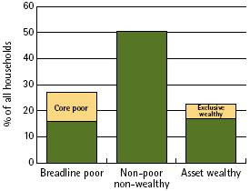 Distribution of all households (2000): core poor, breadline poor, non-poor non-wealthy, asset wealthy, exclusive wealthy
