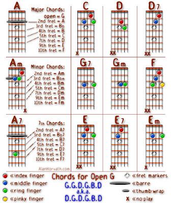 Cotton fields guitar chords