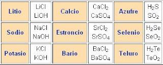Tabla peridica y teoras atmicas tabla peridica a nuestra tabla peridica el elemento con el peso atmico aproximado a 80 es el bromo lo cual hace que concuerde un aparente ordenamiento de triadas urtaz Choice Image