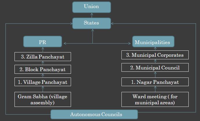 essay on panchayati raj in india