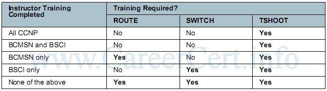 cisco ccnp switch lab manual pdf