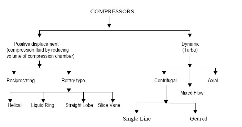 Mixed Flow Compressor : Classification f compressors basic chemical engineering