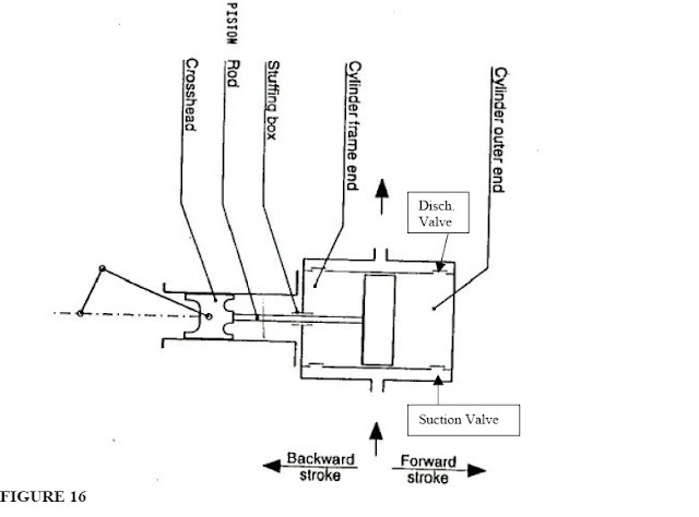 reciprocating compressor diagram