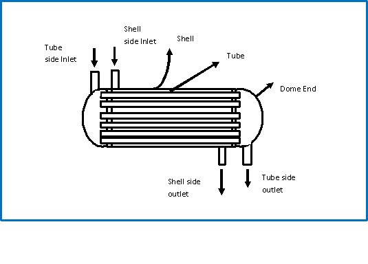 Axial Flow Heat Exchanger : Draw heat exchanger diaagramof