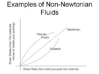 Is honey a Newtonian or Non-newtonian fluid?