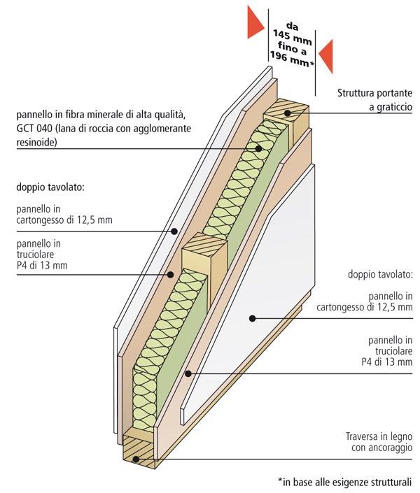Le pareti interne delle case prefabbricate dise o de - Spessore muri interni ...