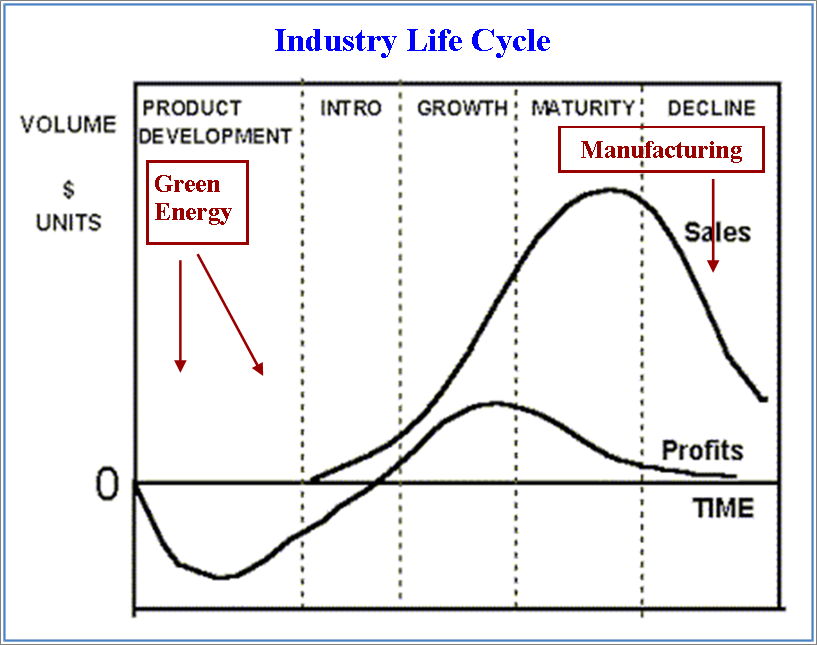 airline industry life cycle Reliability lessons from the aircraft industry all aircraft manufacturers and airlines are he is also a facilitator with the life cycle institute where.