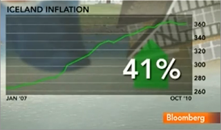 Iceland+Inflation.png