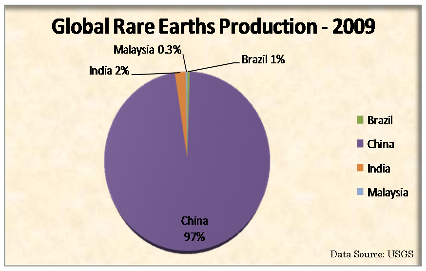 global and china rare earth permanent China rare earth permanent magnet industry report, 2009-2010 2 23 china's nd-fe-b output volume & output value are not in positive proportion in 20022008, global sintered ndfeb output volume saw an annual growth rate of 265% on average, of.