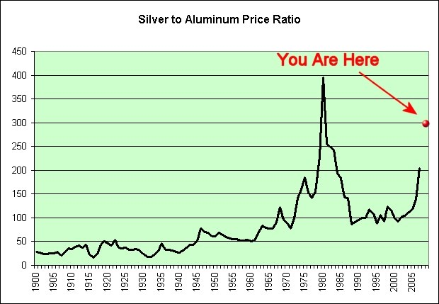 Illusion Of Prosperity Silver To Aluminum Price Ratio