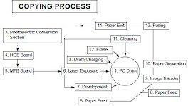 Copyng Process