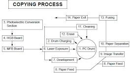 Copyng Process