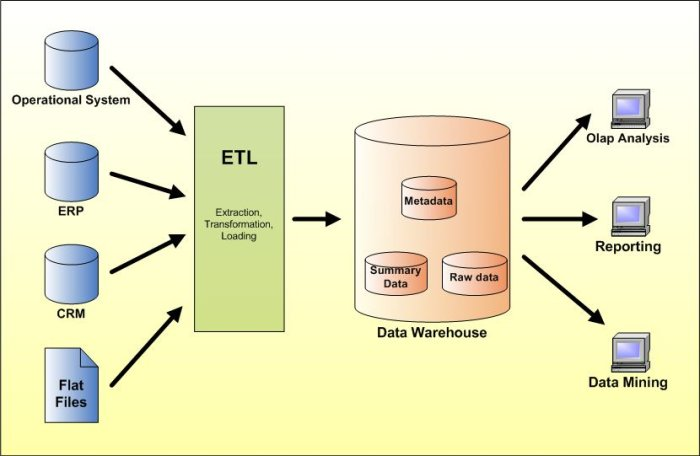 data warehouse data mining Data warehousing stores and organizes large amount of data into one central repository, while data mining mines the data to detect meaningful patterns.