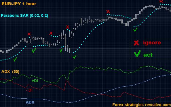 Estrategia forex 95