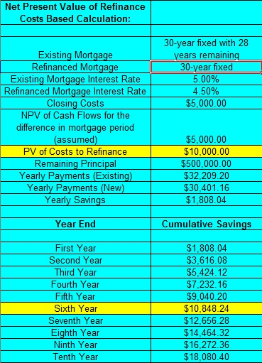 mortgage amortization table. in the amortization table