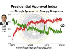 Obama Popularity