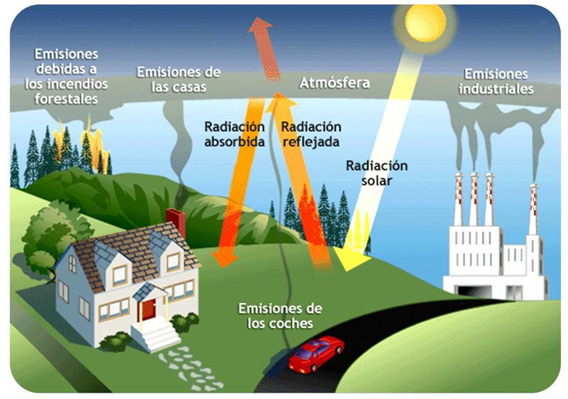 efecto invernadero fisica