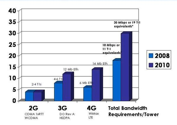 What Does G Stand For in 4G?