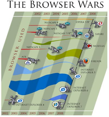the browser war