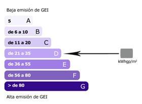 diagramma de la emisión de los gases de efecto invernadero