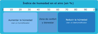 indice de humedad