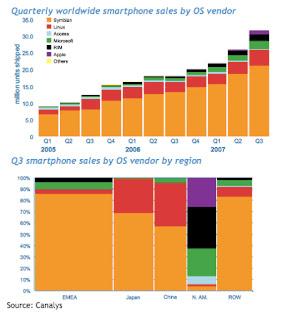 Quarterly worldwide smartphone sales by OS vendor