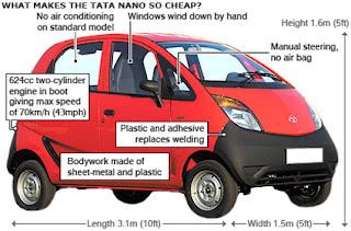 Why Tata Nano car is cheap