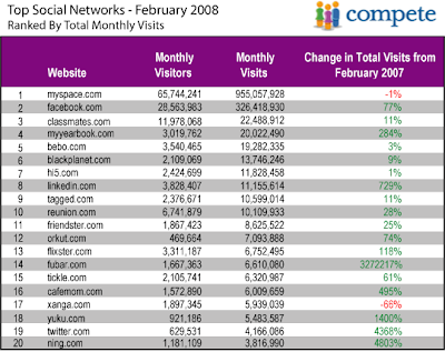 Top social networks feb'08 market share