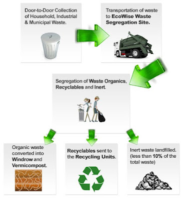 waste management process chart