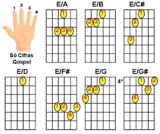 figuras de acordes de Mi maior(E)com baixo