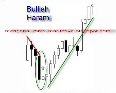 Ulasan forex marketiva