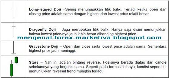 Strategi forex marketiva